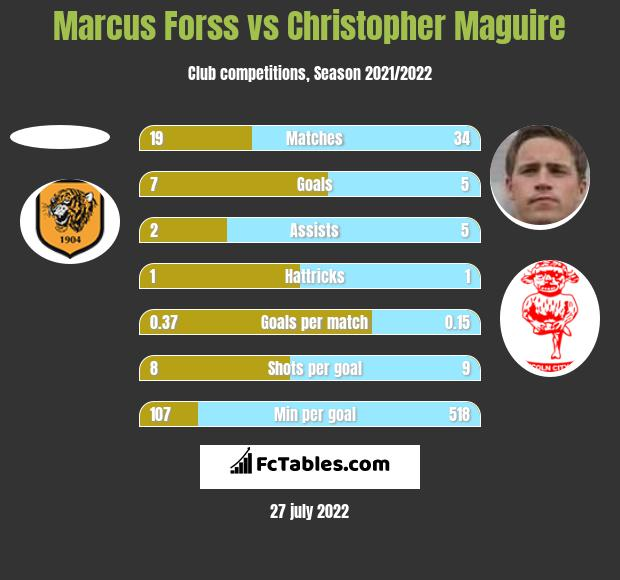 Marcus Forss vs Christopher Maguire h2h player stats