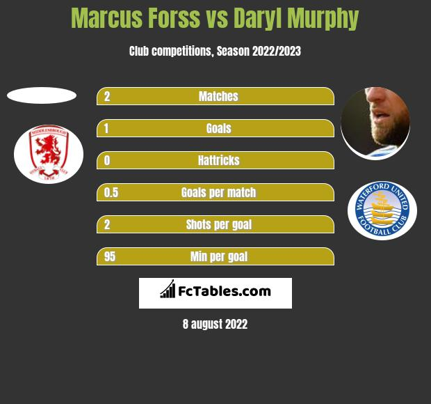 Marcus Forss vs Daryl Murphy h2h player stats