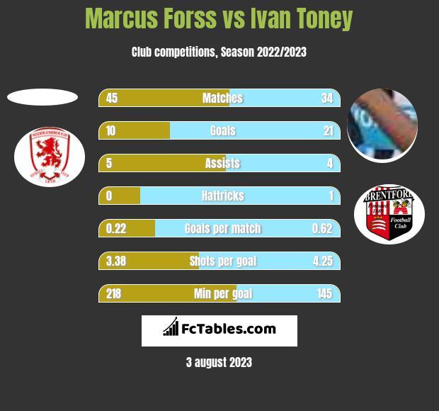 Marcus Forss vs Ivan Toney h2h player stats