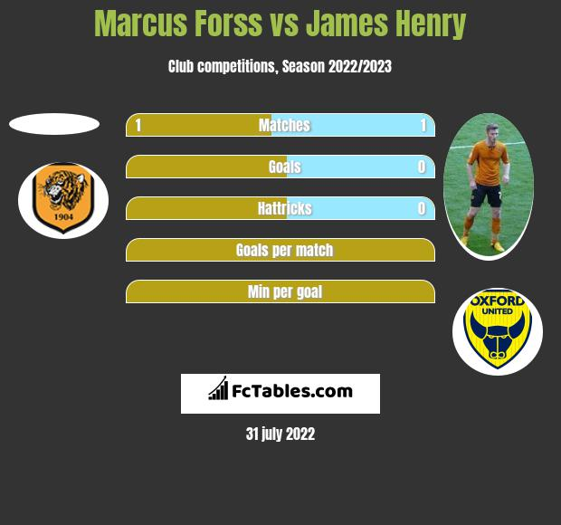 Marcus Forss vs James Henry h2h player stats