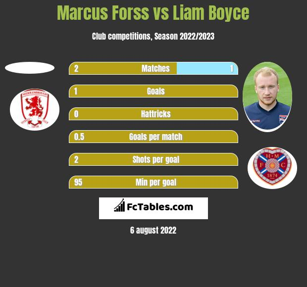 Marcus Forss vs Liam Boyce h2h player stats