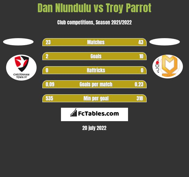 Dan Nlundulu vs Troy Parrot h2h player stats