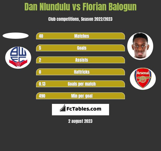 Dan Nlundulu vs Florian Balogun h2h player stats