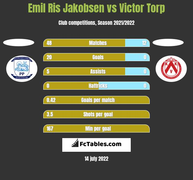 Emil Ris Jakobsen vs Victor Torp h2h player stats