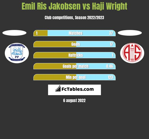Emil Ris Jakobsen vs Haji Wright h2h player stats