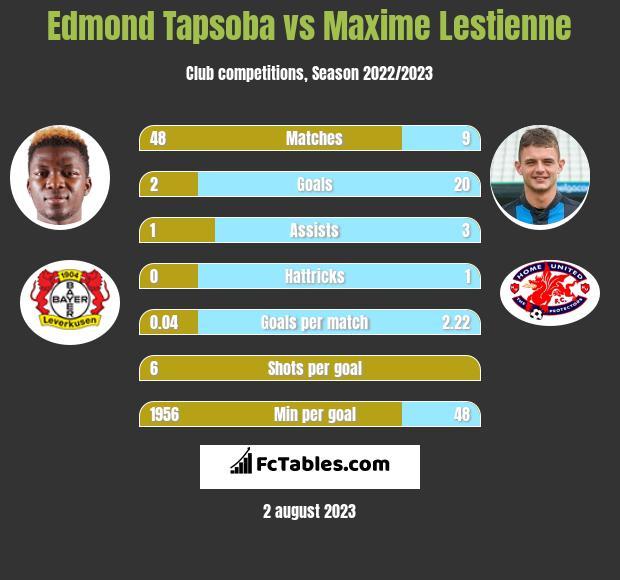 Edmond Tapsoba vs Maxime Lestienne h2h player stats