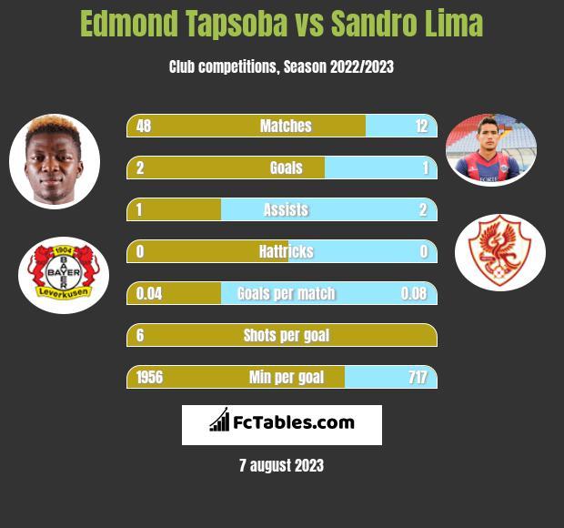Edmond Tapsoba vs Sandro Lima h2h player stats