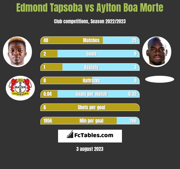 Edmond Tapsoba vs Aylton Boa Morte h2h player stats