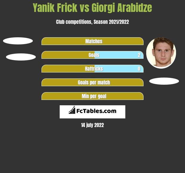 Yanik Frick vs Giorgi Arabidze h2h player stats