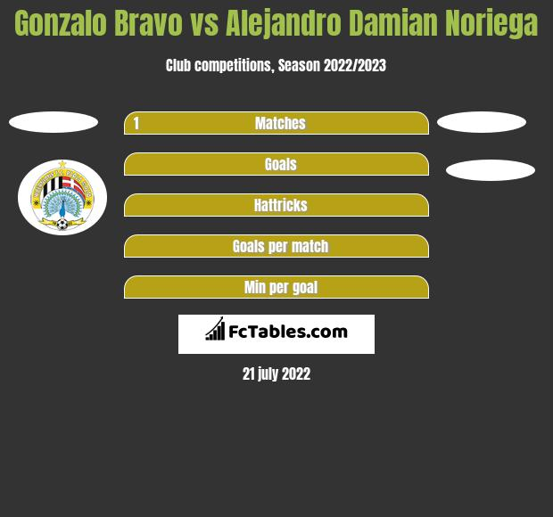 Gonzalo Bravo vs Alejandro Damian Noriega h2h player stats