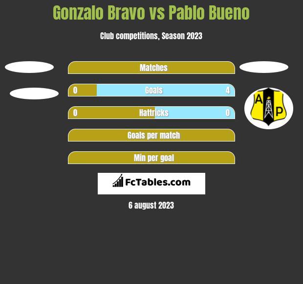 Gonzalo Bravo vs Pablo Bueno h2h player stats