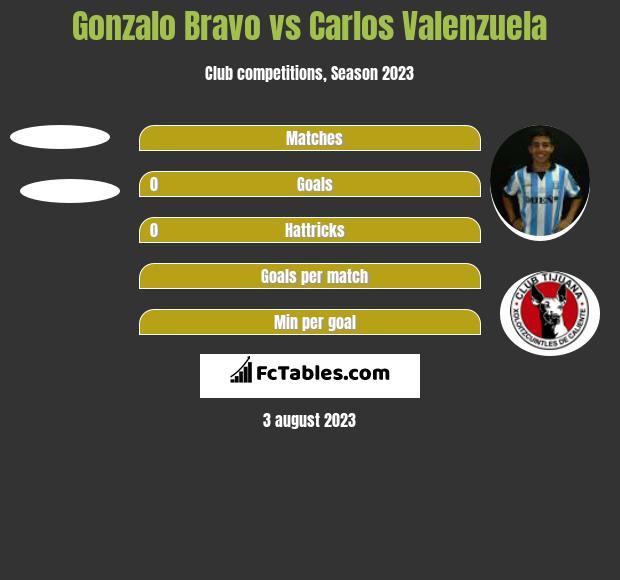 Gonzalo Bravo vs Carlos Valenzuela h2h player stats