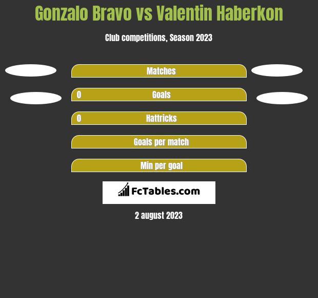 Gonzalo Bravo vs Valentin Haberkon h2h player stats