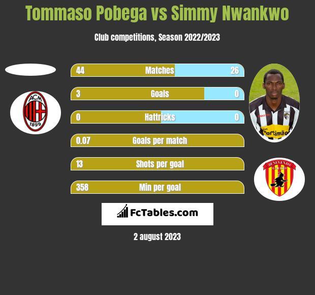Tommaso Pobega vs Simmy Nwankwo h2h player stats