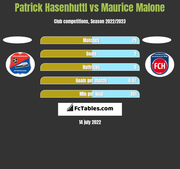 Patrick Hasenhuttl vs Maurice Malone h2h player stats