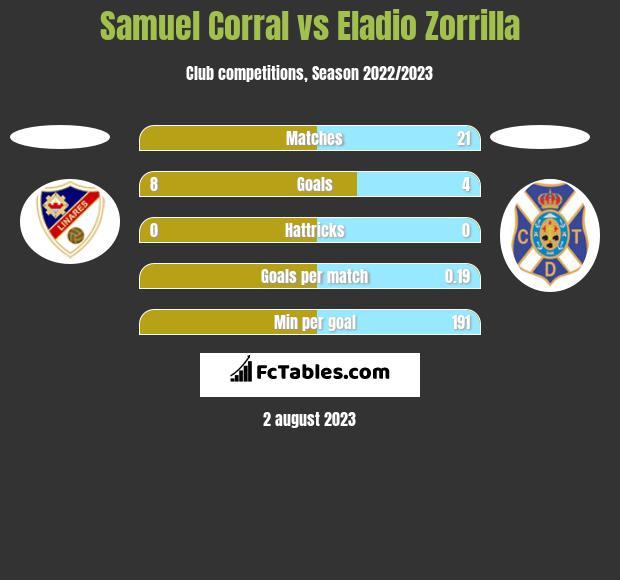Samuel Corral vs Eladio Zorrilla h2h player stats