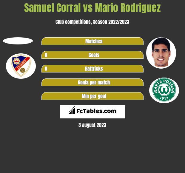 Samuel Corral vs Mario Rodriguez h2h player stats