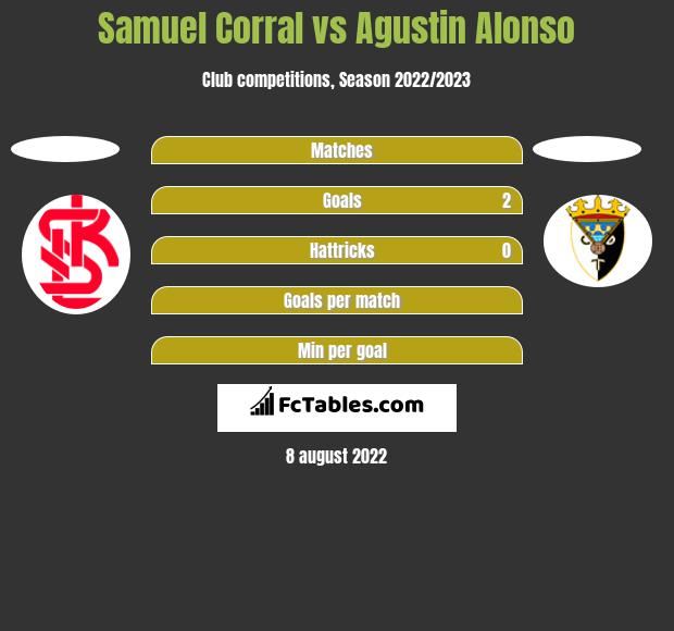 Samuel Corral vs Agustin Alonso h2h player stats