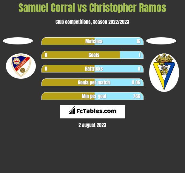 Samuel Corral vs Christopher Ramos h2h player stats