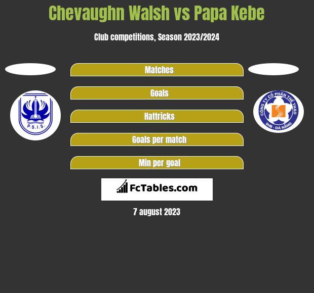Chevaughn Walsh vs Papa Kebe h2h player stats