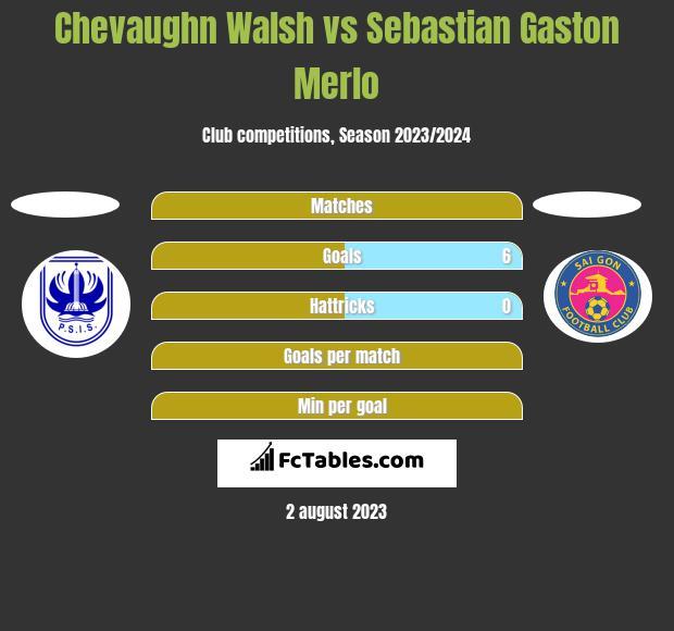 Chevaughn Walsh vs Sebastian Gaston Merlo h2h player stats