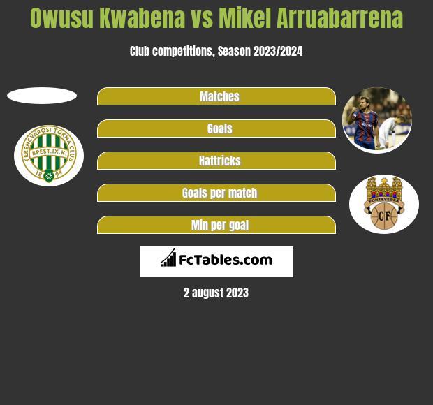 Owusu Kwabena vs Mikel Arruabarrena h2h player stats