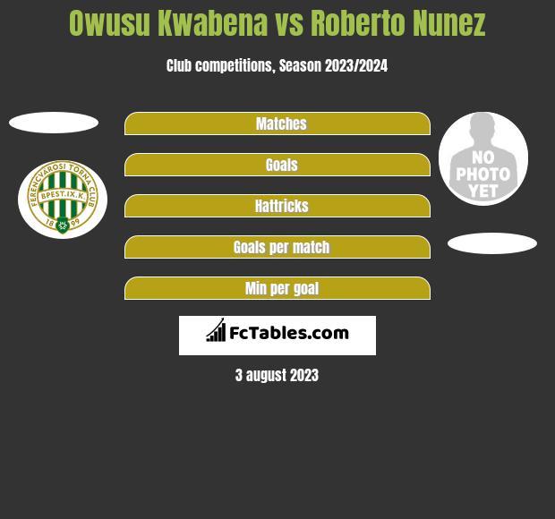 Owusu Kwabena vs Roberto Nunez h2h player stats