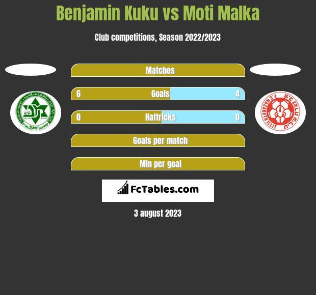 Benjamin Kuku vs Moti Malka h2h player stats