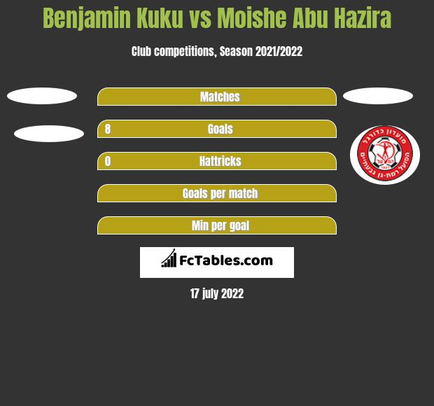 Benjamin Kuku vs Moishe Abu Hazira h2h player stats