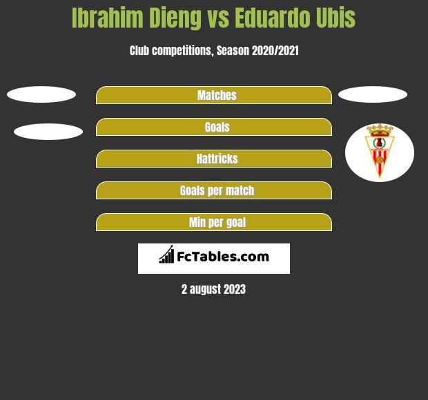 Ibrahim Dieng vs Eduardo Ubis h2h player stats