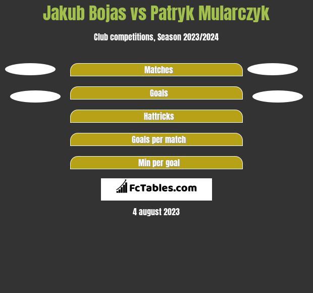 Jakub Bojas vs Patryk Mularczyk h2h player stats