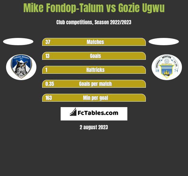 Mike Fondop-Talum vs Gozie Ugwu h2h player stats
