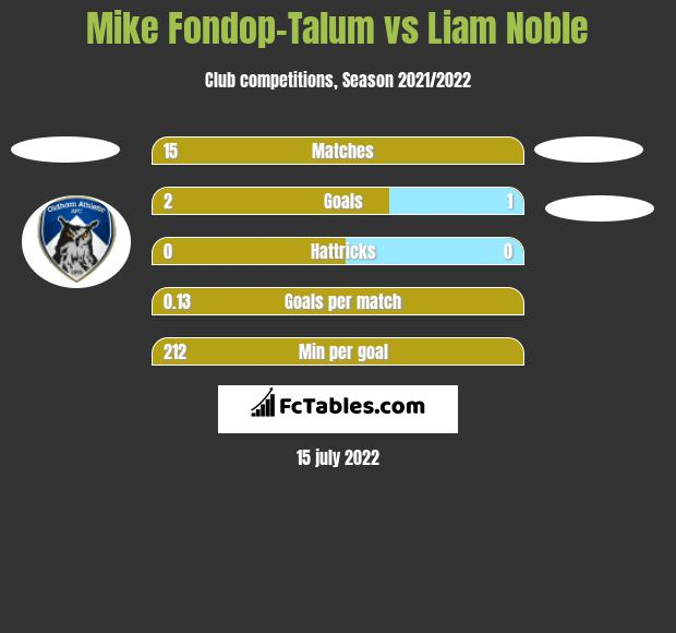 Mike Fondop-Talum vs Liam Noble h2h player stats