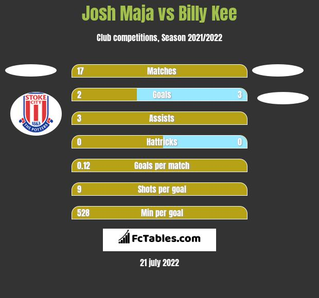 Josh Maja vs Billy Kee h2h player stats