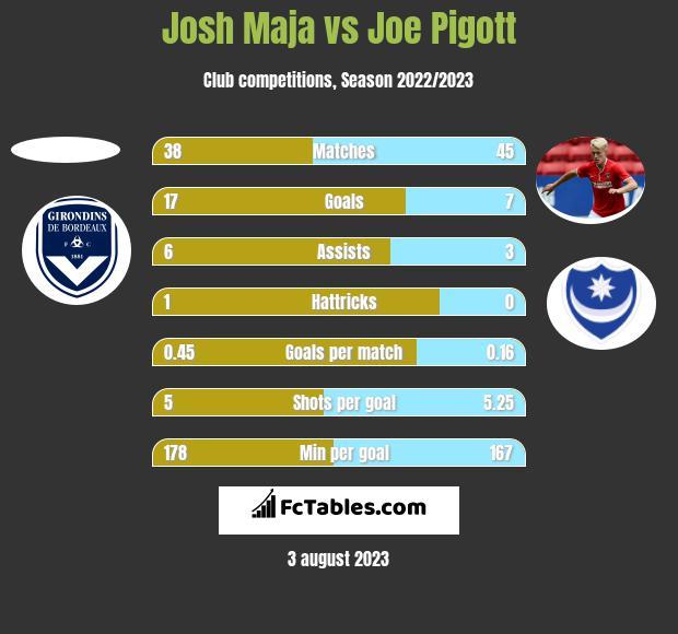 Josh Maja vs Joe Pigott h2h player stats