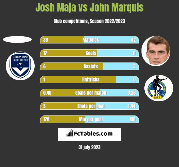 Josh Maja vs John Marquis h2h player stats