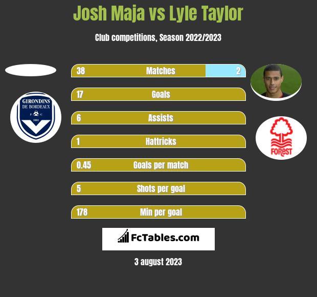 Josh Maja vs Lyle Taylor h2h player stats