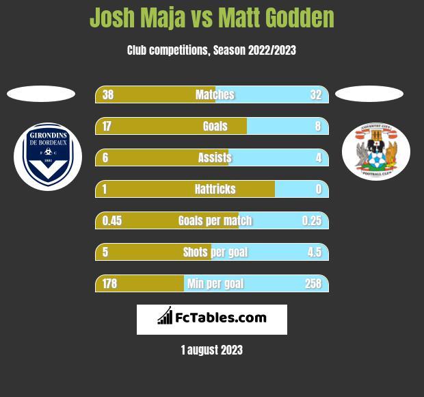 Josh Maja vs Matt Godden h2h player stats