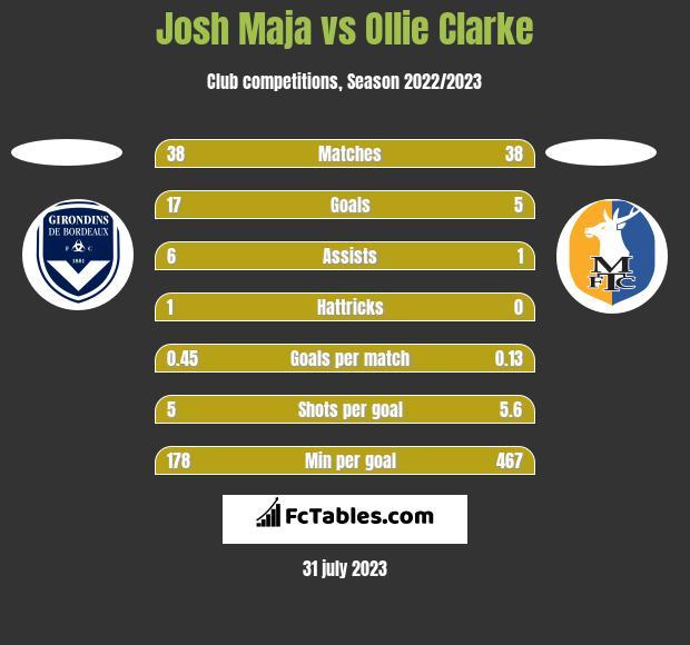Josh Maja vs Ollie Clarke h2h player stats