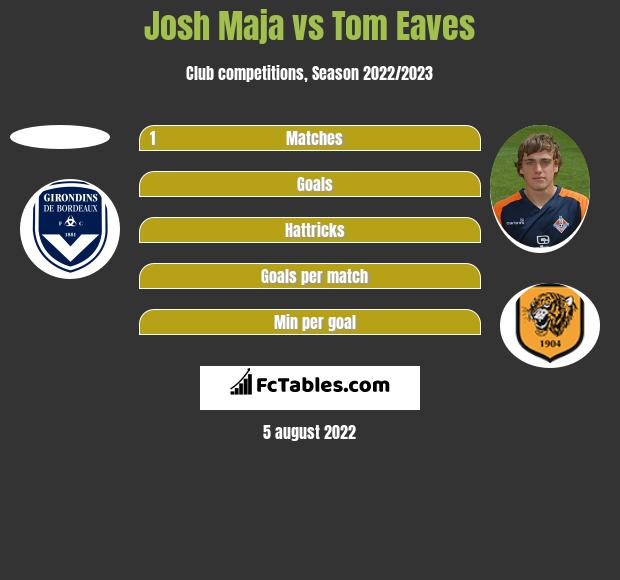 Josh Maja vs Tom Eaves h2h player stats