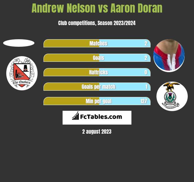 Andrew Nelson vs Aaron Doran h2h player stats