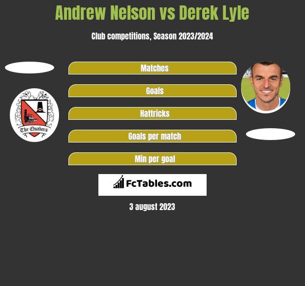 Andrew Nelson vs Derek Lyle h2h player stats