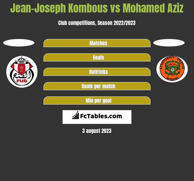 Jean-Joseph Kombous vs Mohamed Aziz h2h player stats