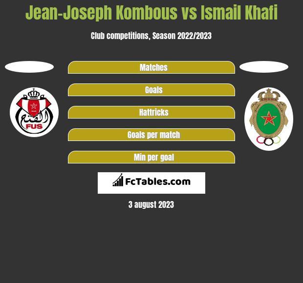 Jean-Joseph Kombous vs Ismail Khafi h2h player stats