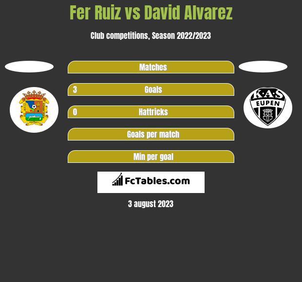 Fer Ruiz vs David Alvarez h2h player stats