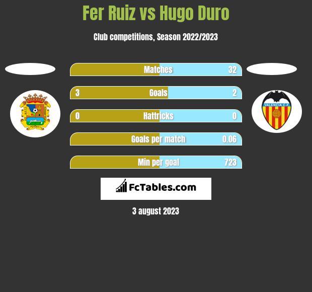 Fer Ruiz vs Hugo Duro h2h player stats