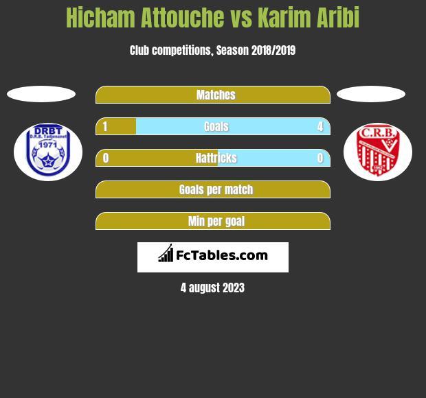Hicham Attouche vs Karim Aribi h2h player stats