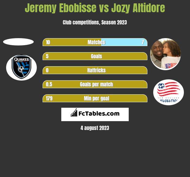 Jeremy Ebobisse vs Jozy Altidore h2h player stats