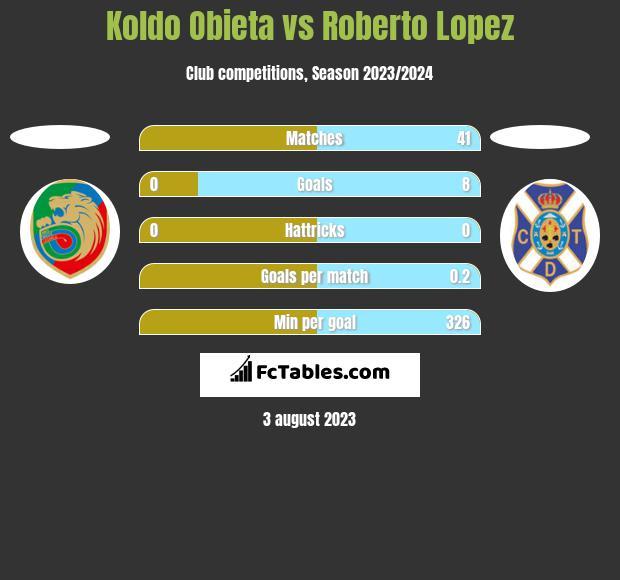 Koldo Obieta vs Roberto Lopez h2h player stats
