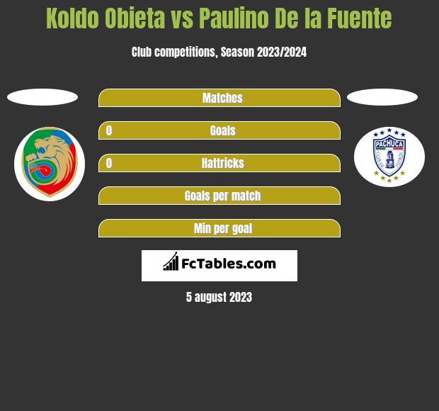 Koldo Obieta vs Paulino De la Fuente h2h player stats